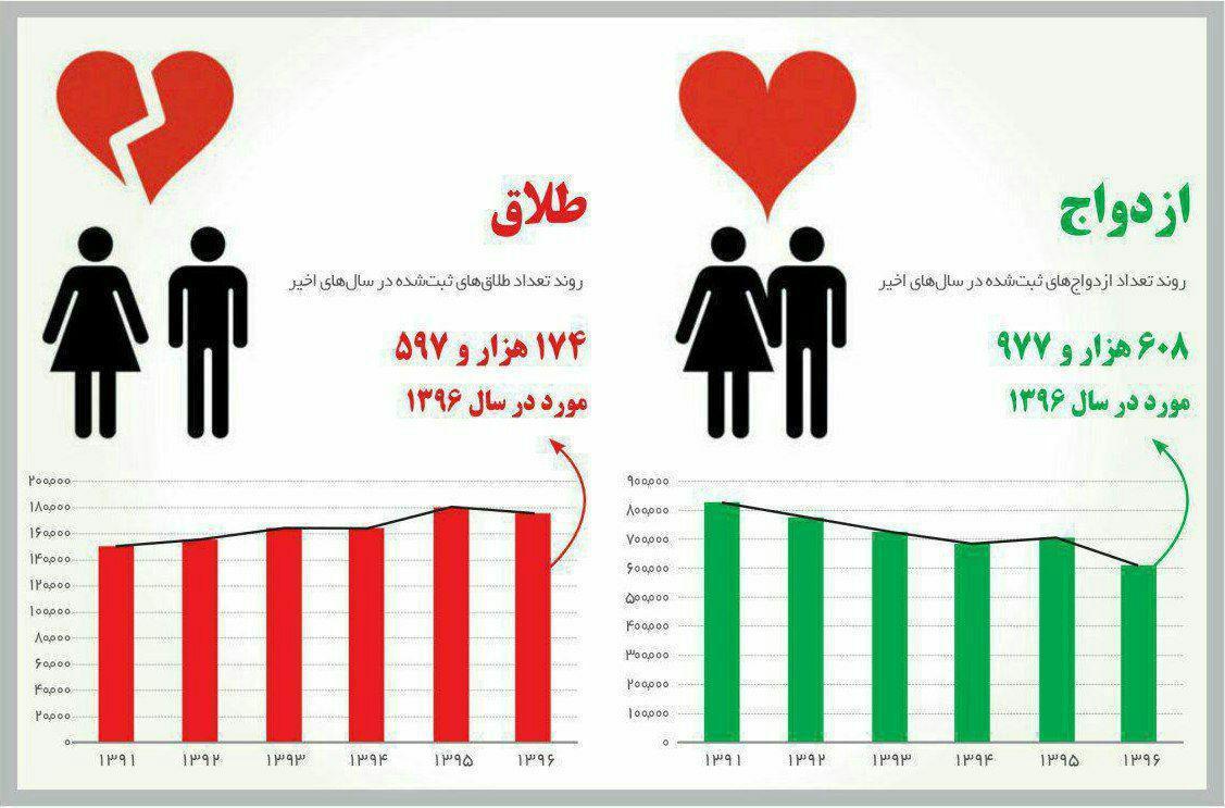 آمار ازدواج در سال ۹۶