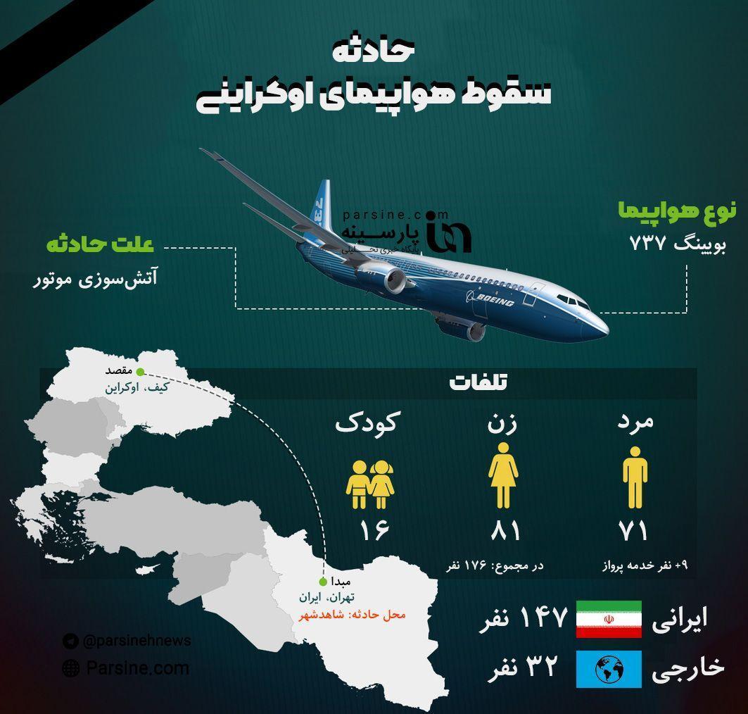سقوط هواپیمای اکراین